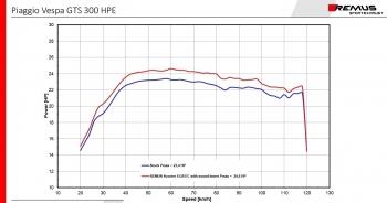 Auspuff REMUS RS Schalldämpfer schwarz Notte Vespa GTS HPE ab 2019- mit EG ABE